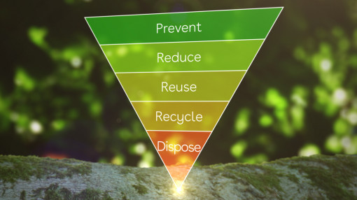 Diagram showing the thought process that every individual should adopt when it comes to reducing their carbon footprint.