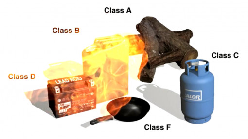 Fire Awareness in Construction. Chapter 5: Fire Extinguishers Preview Image